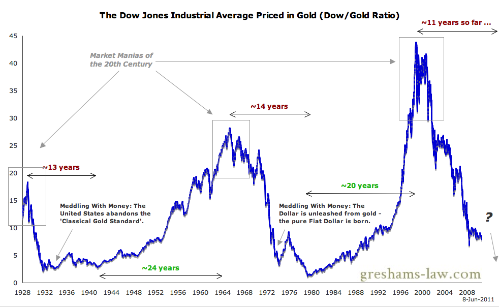 Dow-Gold-Ratio-Generational-Cycle