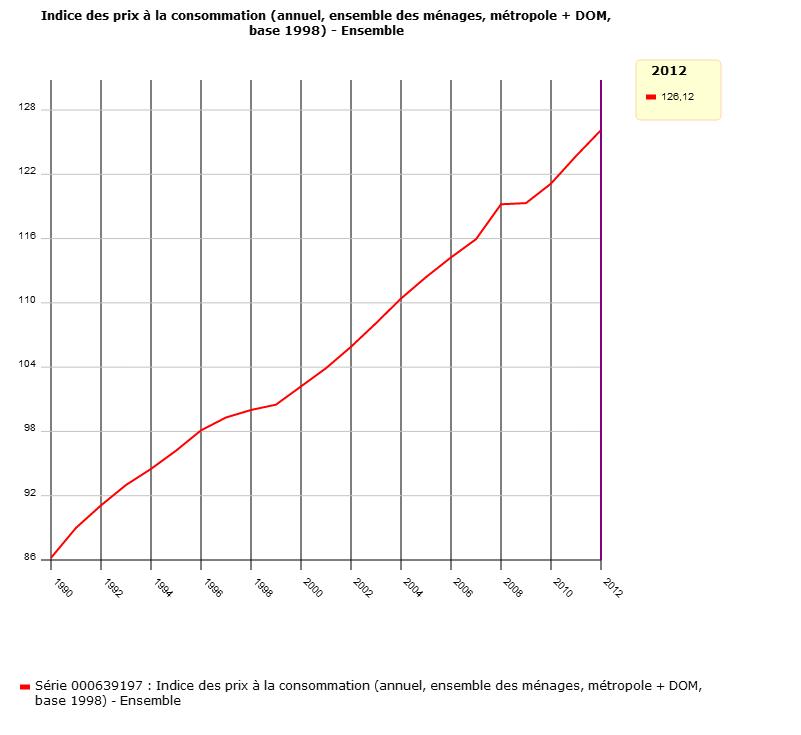 Indice des prix à la consommation en France en valeur