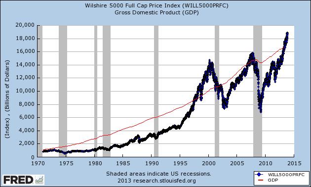 Wilshire 5000 vs GDP fredgraph