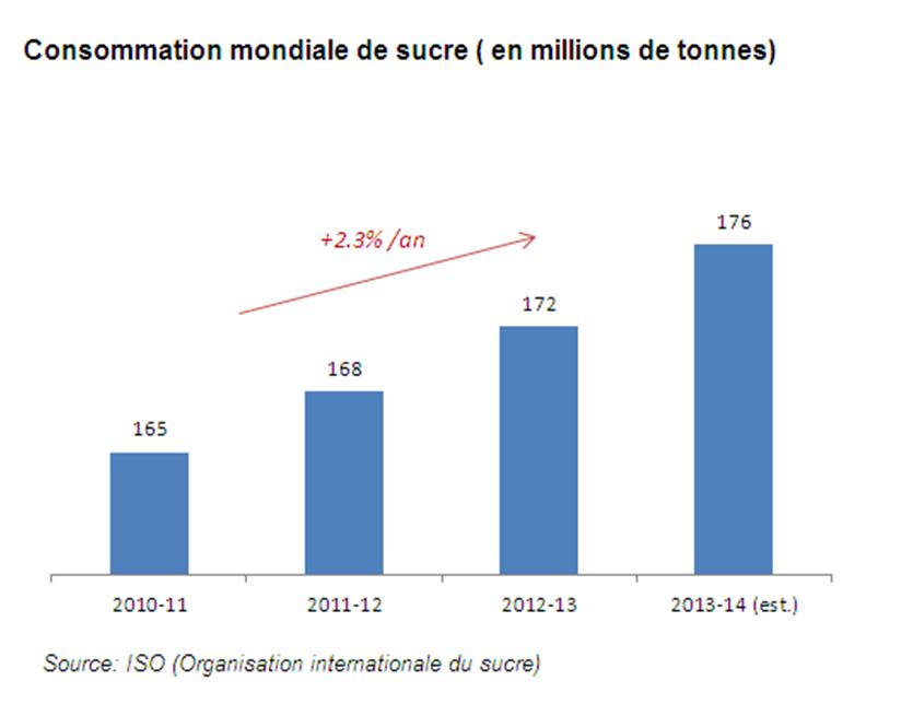 Consommation mondiale de sucre 2011 a 2013