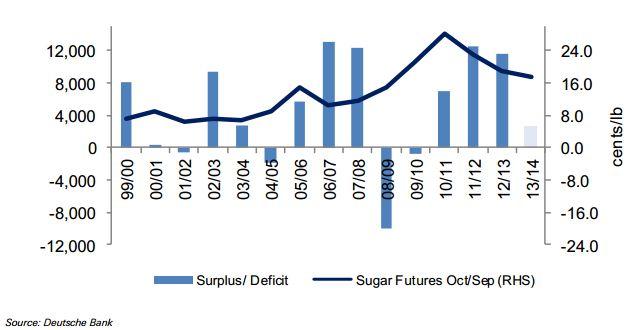 Offre, demande et prix du sucre entre 2000 et 2013
