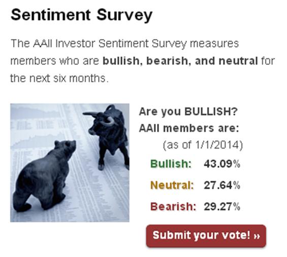 Sentiment Survey AAII