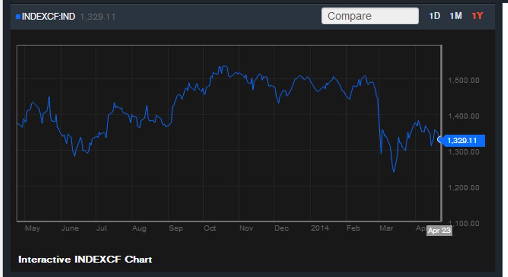Russian Index April 2014