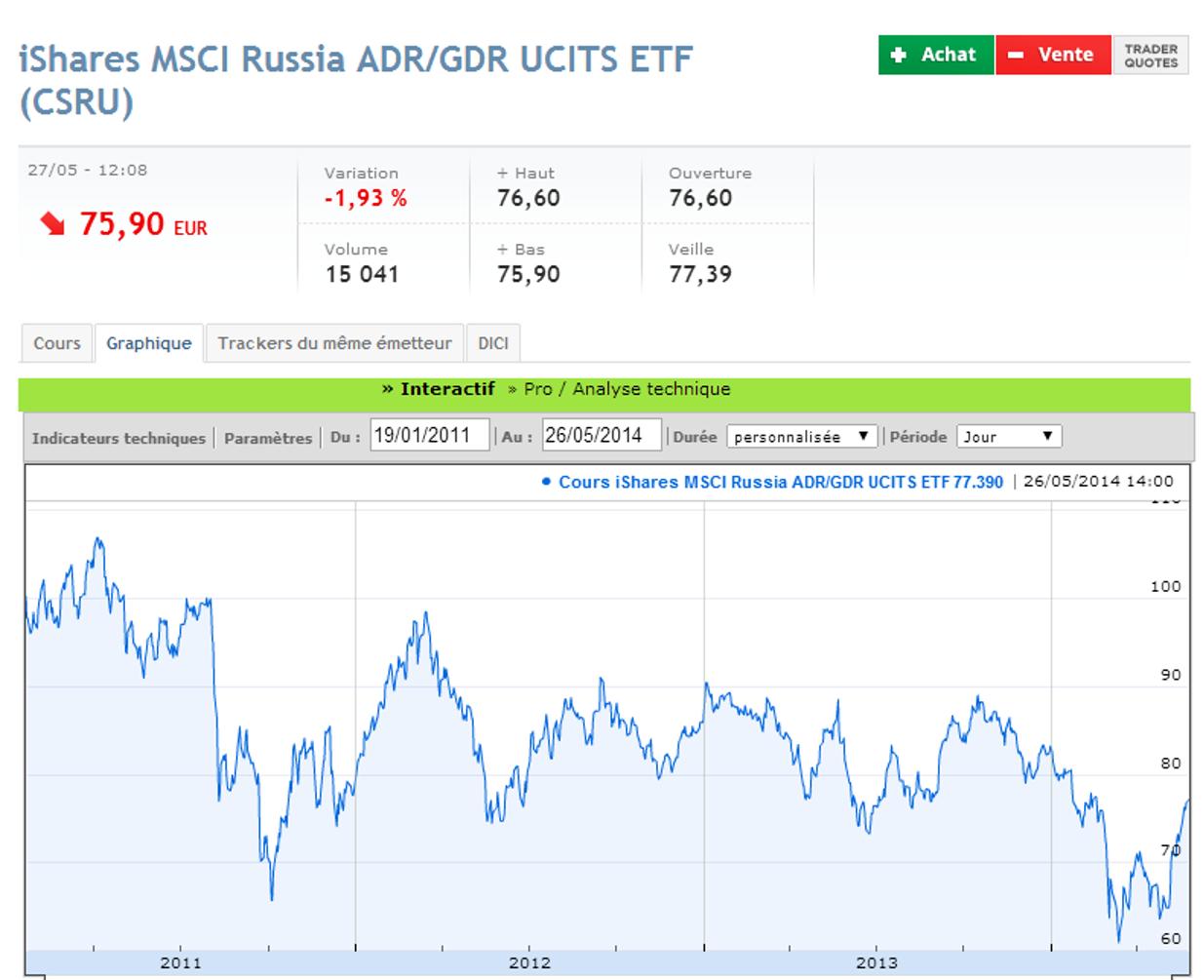 Ishares MSCI Russia