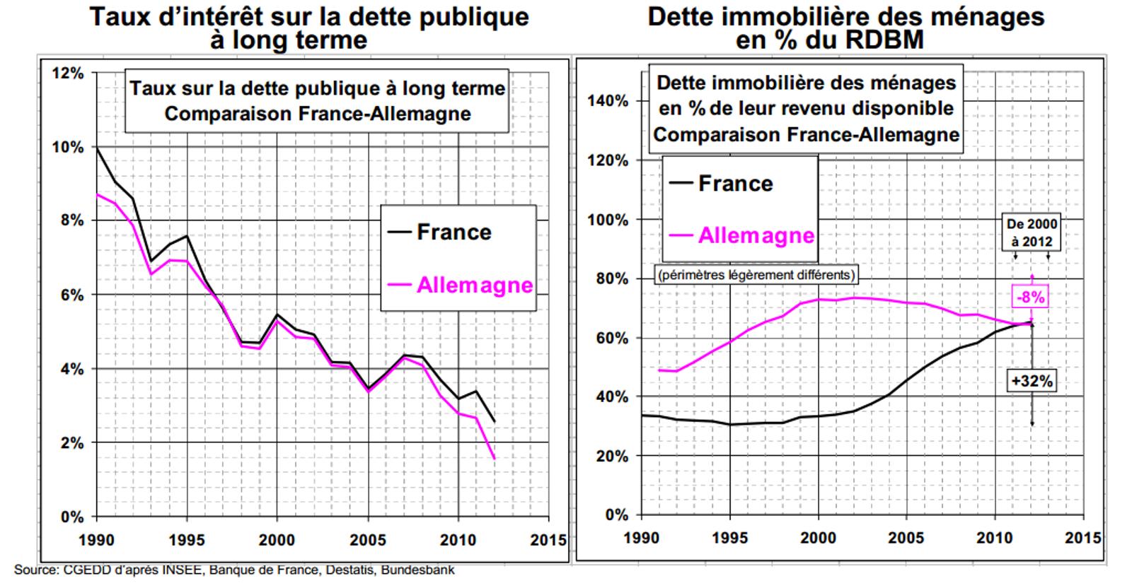 Dette immobiliere des menages en France et en Allemagne