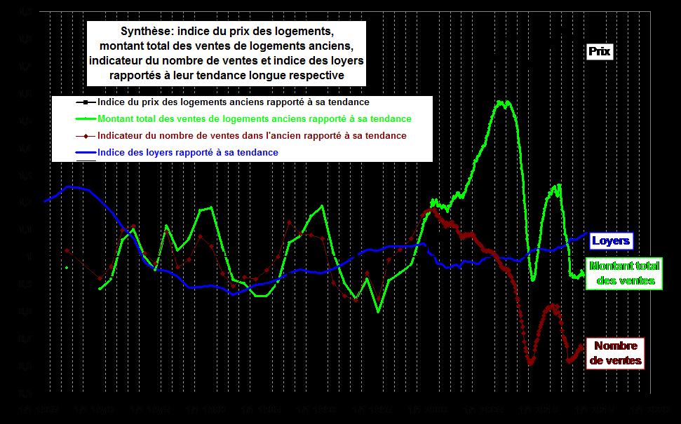 Indice de prix immobiliers Juin 2014 Jacques Friggit