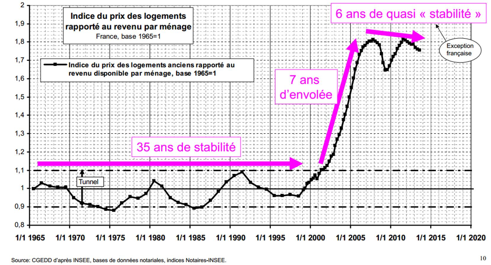 Indice du prix des logements rapporté au revenu des menages Jacques Friggit