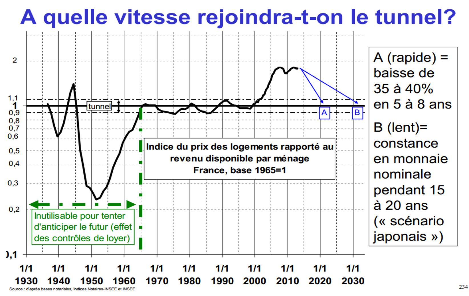 Scenario de baisse de l immobilier Jacques Friggit