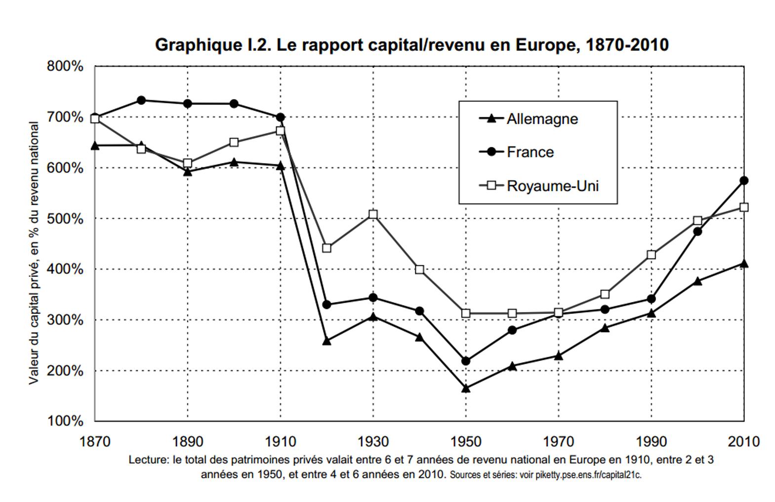 Le rapport capital revenu en Europe, 1870-2010