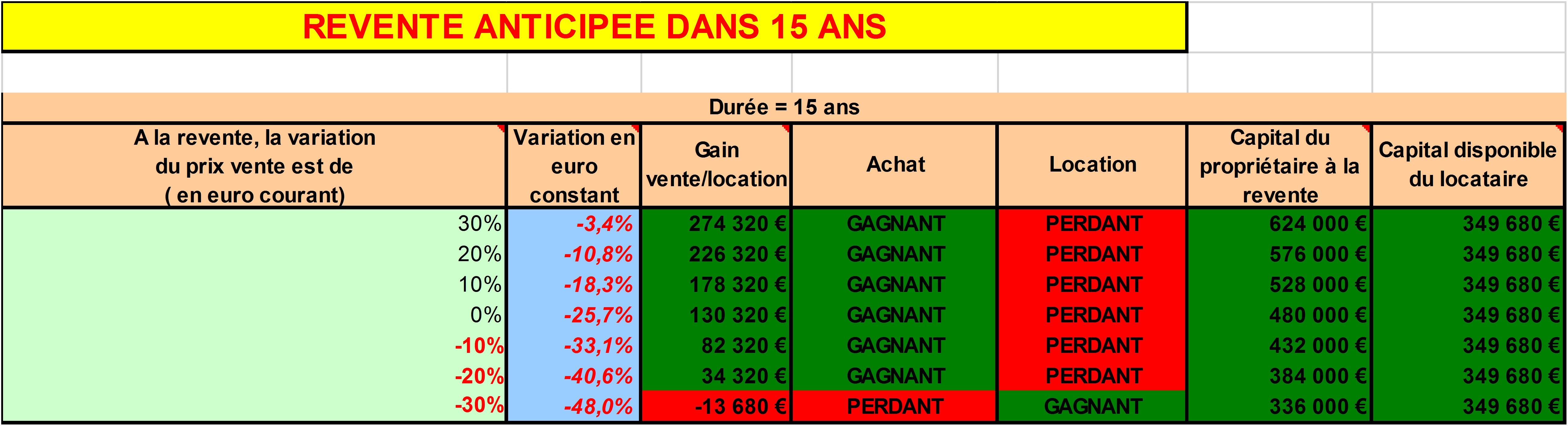 Acheter ou louer sa r sidence principale 2e partie for Je recherche maison acheter