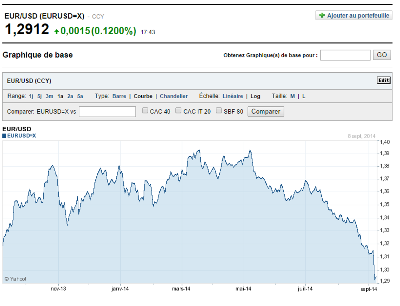 Cours Euro Dollar sept 2014 depuis 1 an