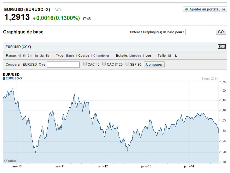 Cours Euro Dollar sept 2014 depuis 5 ans