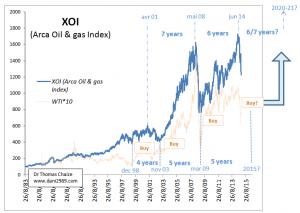 prix du baril de petrole et indice XOI