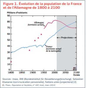 Evolution de la population de la France et de l'Allemagne de 1800 a 2100