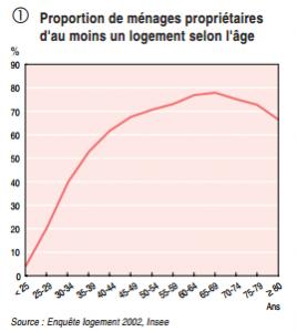 Proportion de menages proprietaires d au moins un logement selon l age