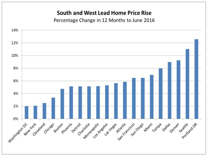 indice-case-shiller-top-villes-2016