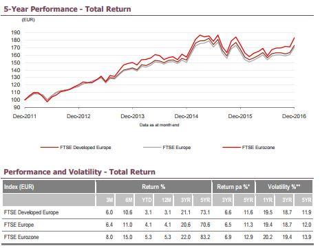 Comment investir dans le FTSE EUROPE en 2017