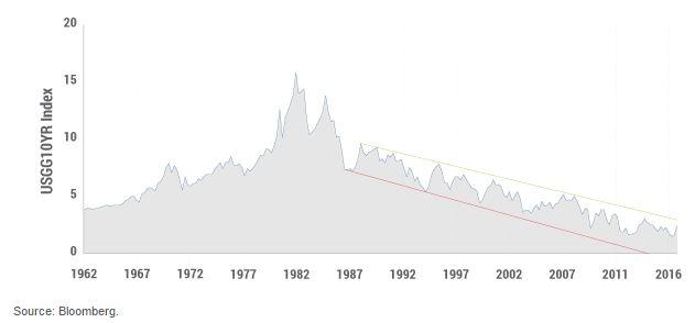 Evolution du taux US a 10 ans depuis 1960
