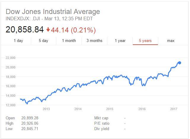 Dow Jones a plus de 20 000 points malgré la possible crainte de hausse des taux d interet