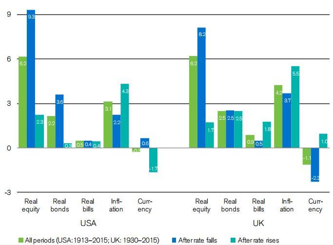 Performance des actifs selon la hausse ou baisse des taux 1