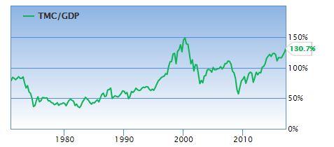 Warren Buffet ratio a 130 malgré les taux d interet