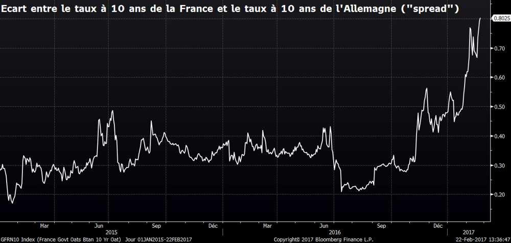 Spread taux Allemagne France Conséquences du retour au franc
