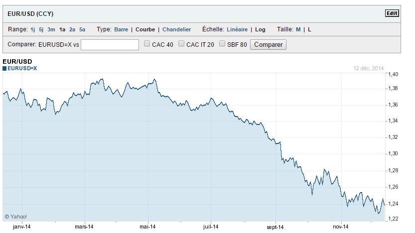 Cours de l'eurodollar au 15 decembre 2014