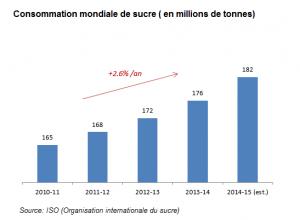 Consommation mondiale de sucre 2011 a 2014
